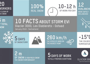 10 Facts about storm Evi